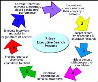 HRM3: Executive Search