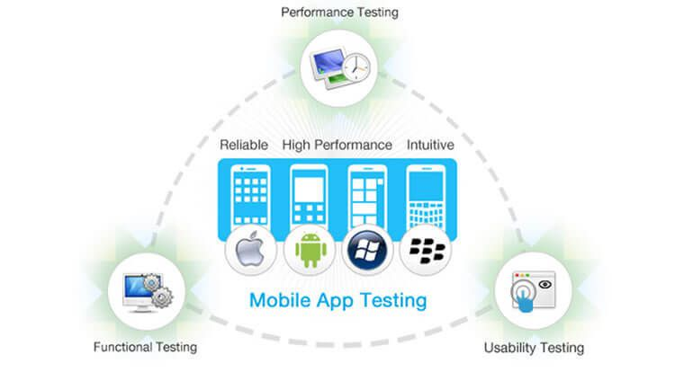 Performance Testing On Mobile Applications