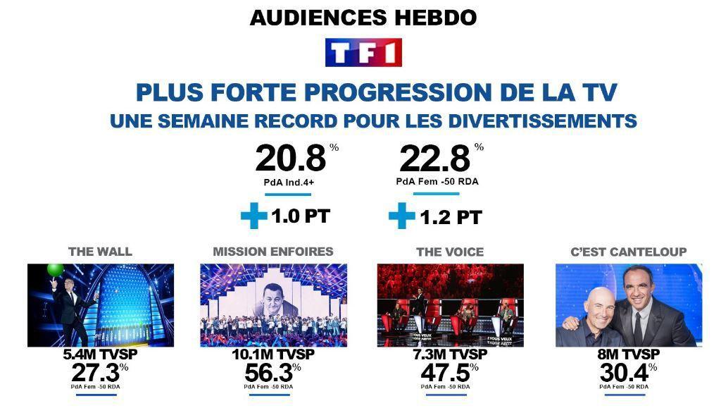 Avec 28,8% du public, le groupe TF1 réalise sa meilleure semaine de l'année du 28/02 au 5/03/17