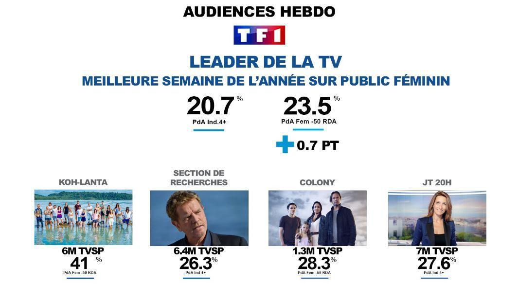 Avec 29% du public, 34,4% des femmes et 31,1% des 25/49 ans, le groupe TF1 est large leader de la tv du 6 au 12/03/17