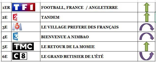 Le foot largement leader sur TF1. La série de Fr3 résiste. Fr2 et M6 déçoivent. TMC 5e, le 13/06/17