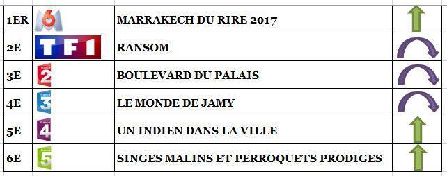 Le Marrakech du rire leader avec succès sur M6. TF1, Fr2 &amp&#x3B; Fr3 déçoivent. Fr4 puissante le 12/07/17