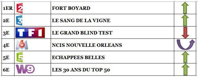Carton pour Fort Boyard et Le sang de la vigne. Echec pour Le grand blind test. Fr5 5e, le 15/07/17