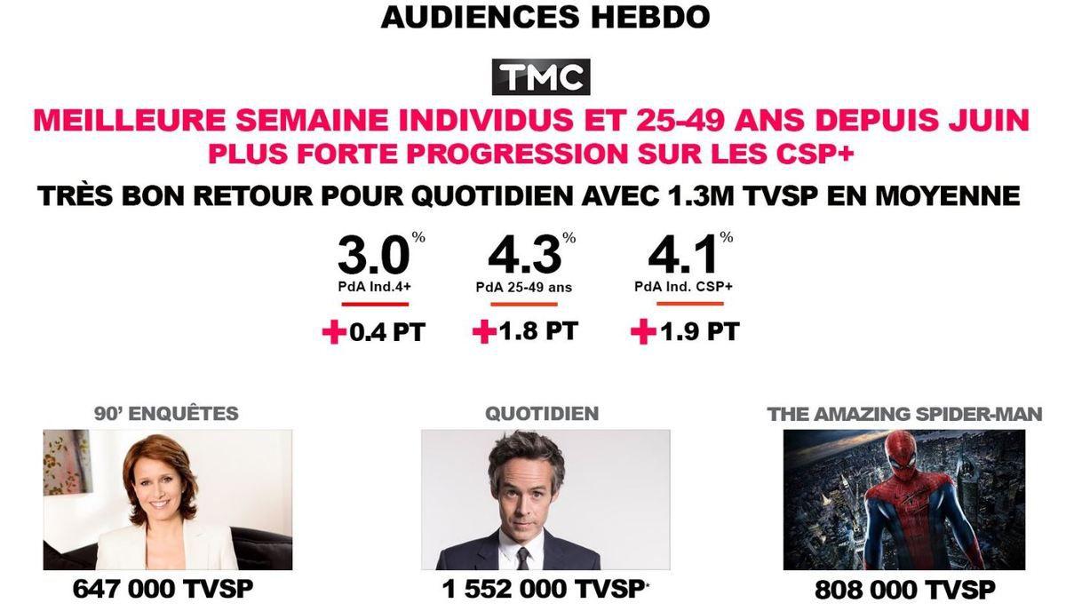 Le groupe TF1 se félicite de ses audiences du 4 au 10/09/17 : 28% du public. Une rentrée correcte.