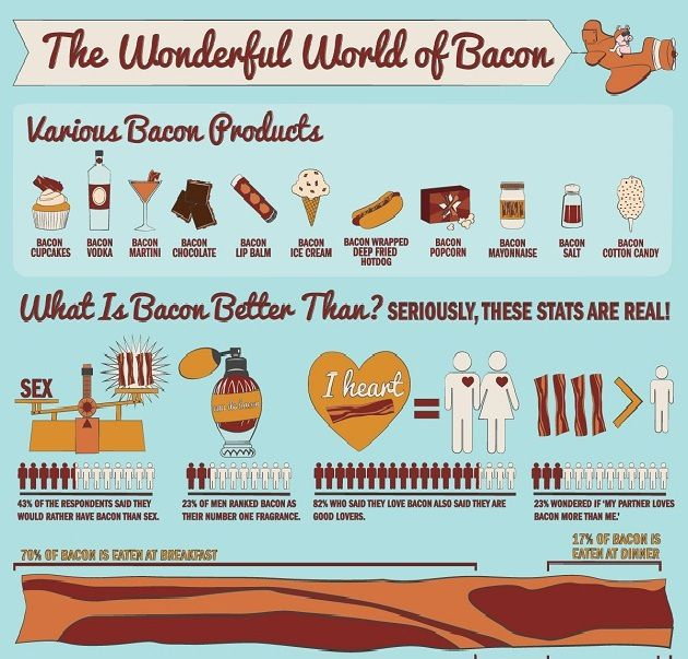 The Wonderful World Of Bacon