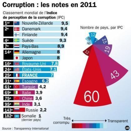 Le vrai bilan complet des 5 ans de Nicolas Sarkozy à l'Elysée