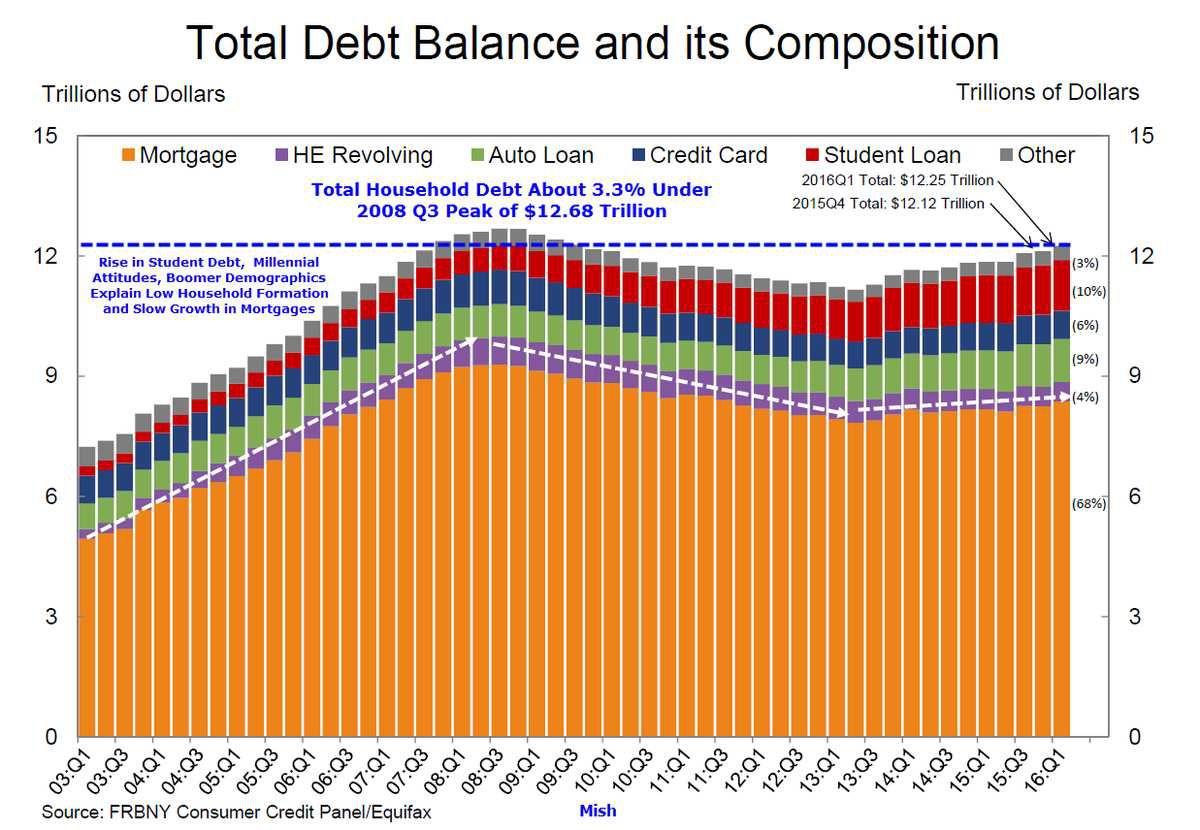 La dette des Etats-Unis est plus élevée que la totalité de billets, d'or, d'argent et de bitcoin en circulation
