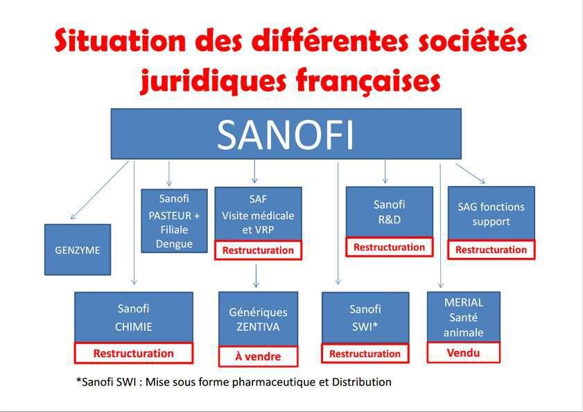 CICE (nos impots)  Un bel exemple de détournement de fonds publics par le patronat pour les actionnaires, Sanofi vire des salariés