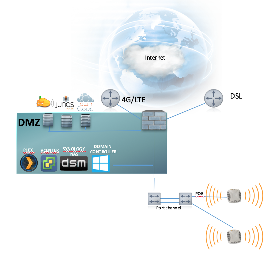 hybrid wan my setup tales of a technology enthusiast home network topology