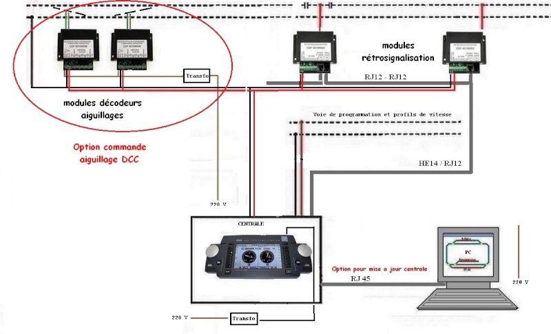 Utilisation de la centrale ECoS V.2
