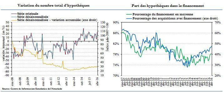 5 graphiques prouvant la récupération du marché immobilier en Espagne