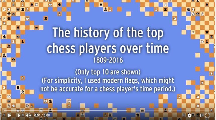 Deux siècles en six minutes : en vidéo, un survol des meilleurs joueurs d'échecs
