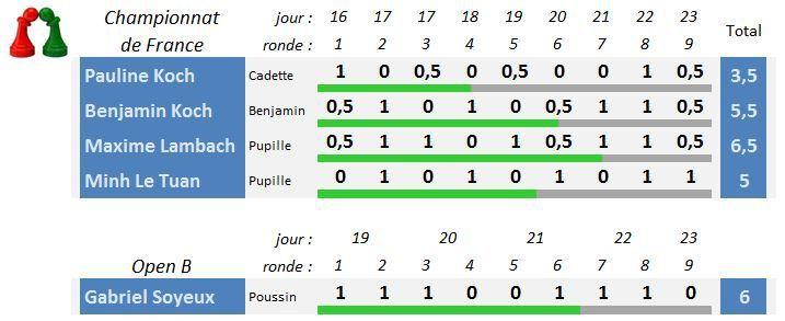 Du 16 au 23 avril - Championnat de France des jeunes, à Belfort