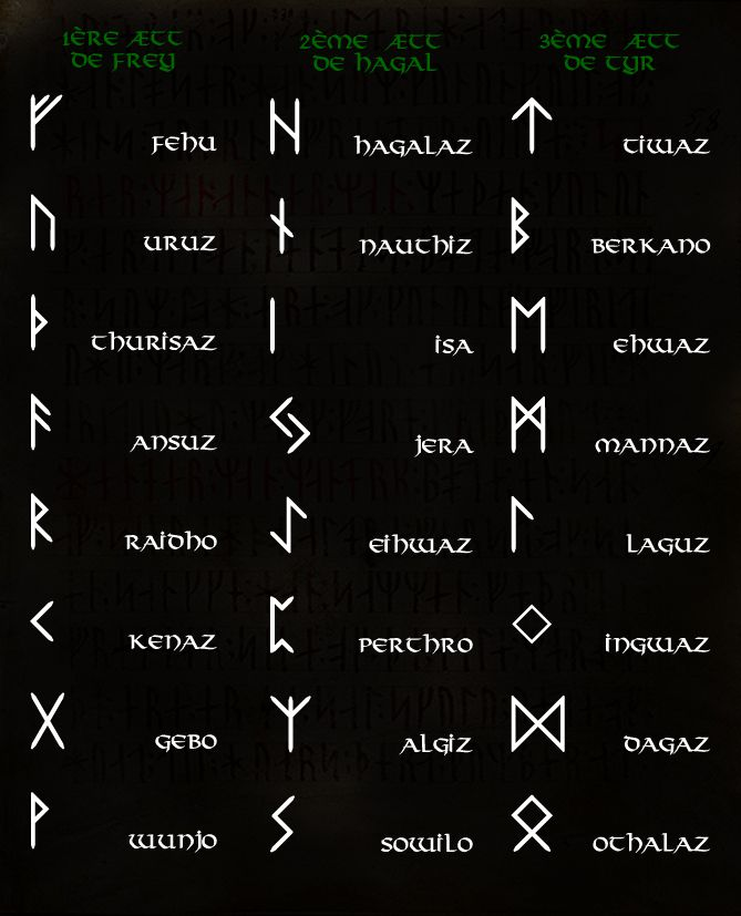 les runes vikings signification vid os 2 mn les infos scientifiques positives. Black Bedroom Furniture Sets. Home Design Ideas