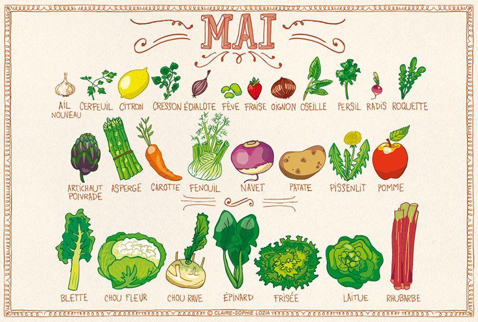10 fruits et légumes du mois de mai (et des idées de recettes !)