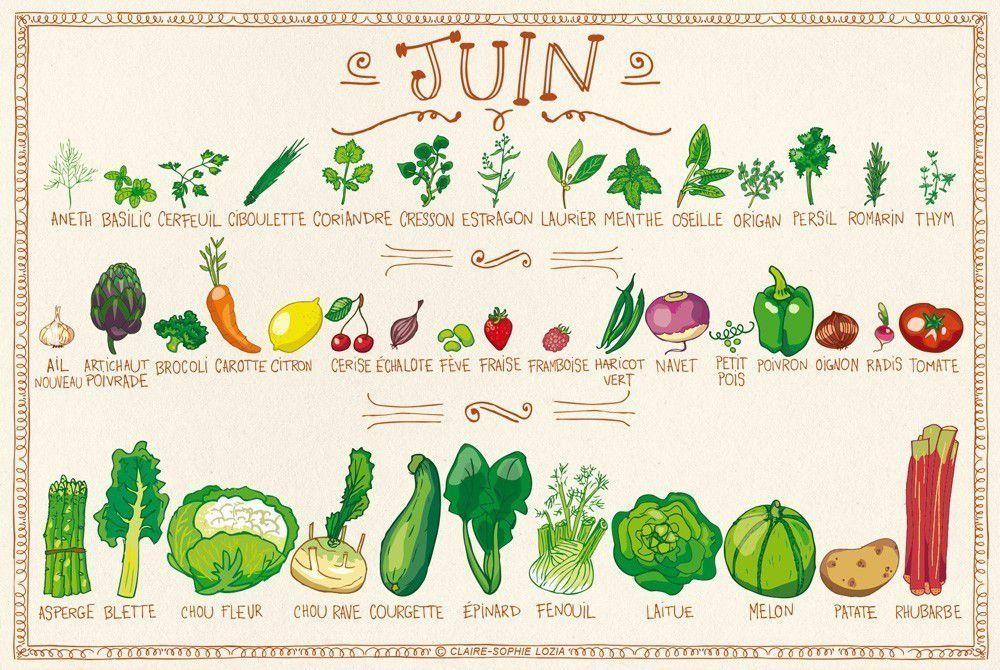 10 fruits et légumes du mois de juin (et des idées de préparations !)