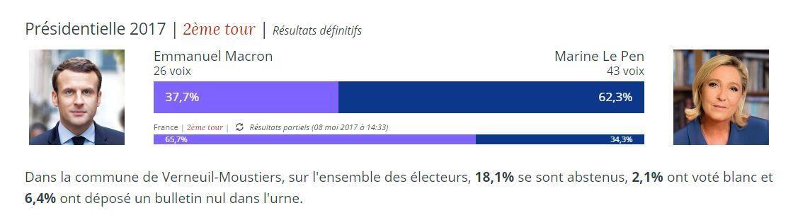 Verneuil-Moustiers, Marine Le Pen rallie 62,3 %