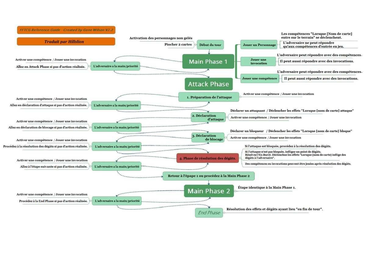 Traduction du document FAQ sur le déroulement des phases FFTCG
