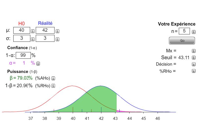 μ étant la fréquence d'apparition du caractère (attention la moyenne μ de H1 peut être une inconnue) n étant la taille de l'échantillon et σ étant l'écart type qui fait foi de la dispersion des données ici H1 est considéré comme réalité