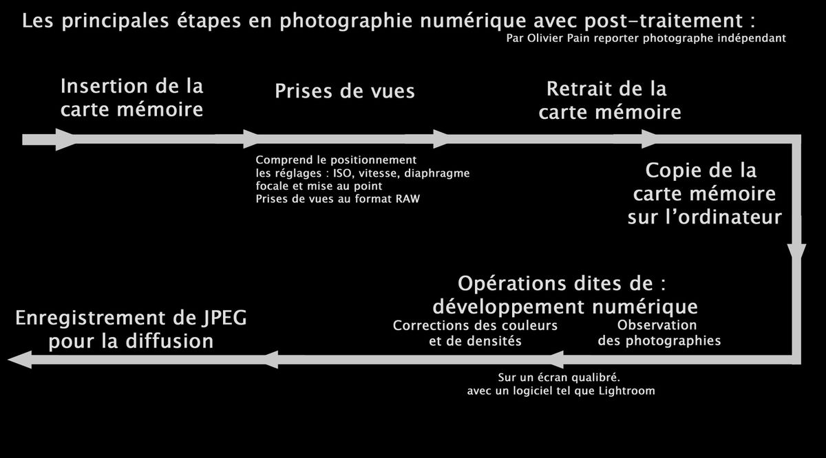 Le flux de production phoographique