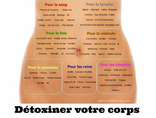 drainer le corps