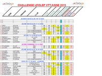 CLASSEMENT GENERAL CHALLENGE VTT UFOLEP 02