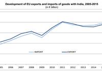 Modi, Tusk and Juncker. EU India Summit. Credits EU