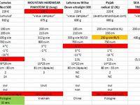 Comparatif de différents duvets (effectué en 2016).