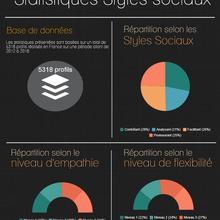 Statistiques Styles Sociaux