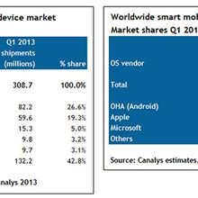 Google's Android on 59.5% of all 'smart mobile devices' shipped in Q1, Apple at 19.3%