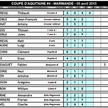 4° manche de la Coupe d'Aquitaine : les résultats