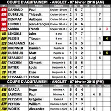 Cpe Aquitaine #1 : les résultats
