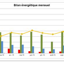 Bilan de consommation octobre 2015