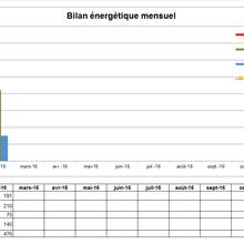Bilan de consommation février 2016