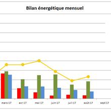 Bilan des consommations juin-juillet-aout 2017