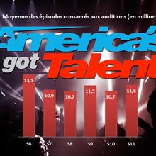 """Audiences Mardi 5/07 : """"America's Got Talent"""" enregistre sa meilleure audience depuis 5 ans sur NBC"""