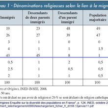 Le fantasme de l'islamisation de la France