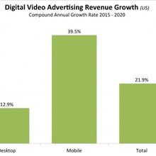 Mobile digital video advertising is the future