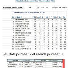 Résultats et classement au 28 novembre 2016