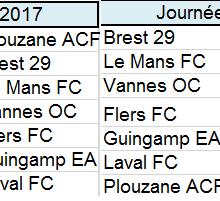 Résultats et classement au 24 avril 2017