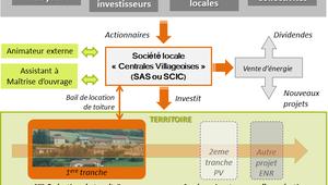 Un beau défi pour les élus et les associations : la mise en place d'une société locale dont le but est de développer les énergies renouvelables sur un territoire en associant habitants, collectivités et entreprises locales ...