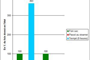 Chevaux emphysémateux /MOVRP : améliorer la qualité hygiénique du foin