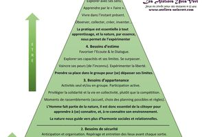 Pyramide de reconnection à la Nature
