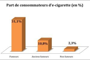 6 millions d'Européens ont arrêté de fumer grâce à l'e-cigarette