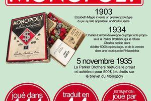 le monopoly, un octogénaire en pleine forme !