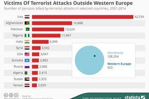 Le bilan humain des attaques terroristes hors d'Europe...