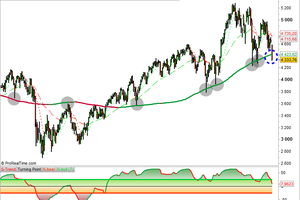 CAC: Bull or never