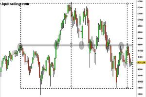 CAC40: En tension