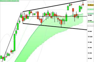 Dow Jones: Rien ne sert de courir...