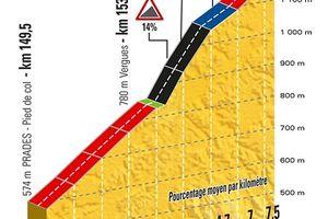 14 juillet - GRIMPÉE CHRONOMÉTRÉE du COL de PEYRA TAILLADE